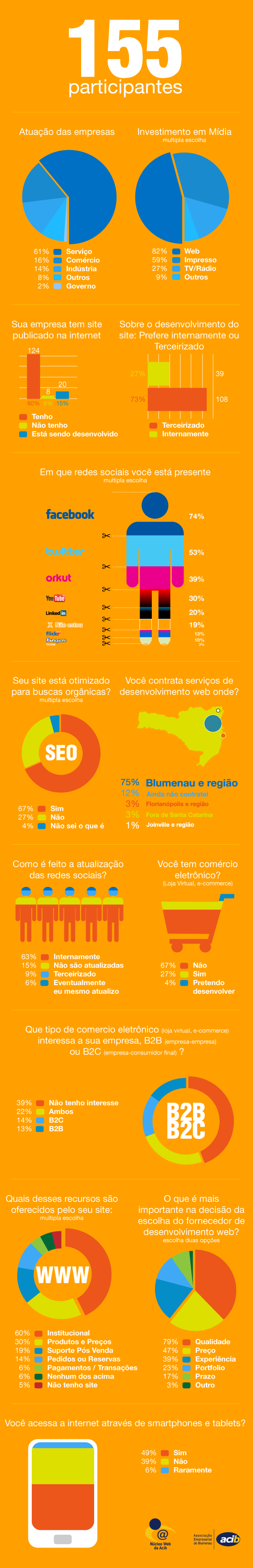 Infográfico – Pesquisa do Núcleo Web revela tendências do mercado em Blumenau e região